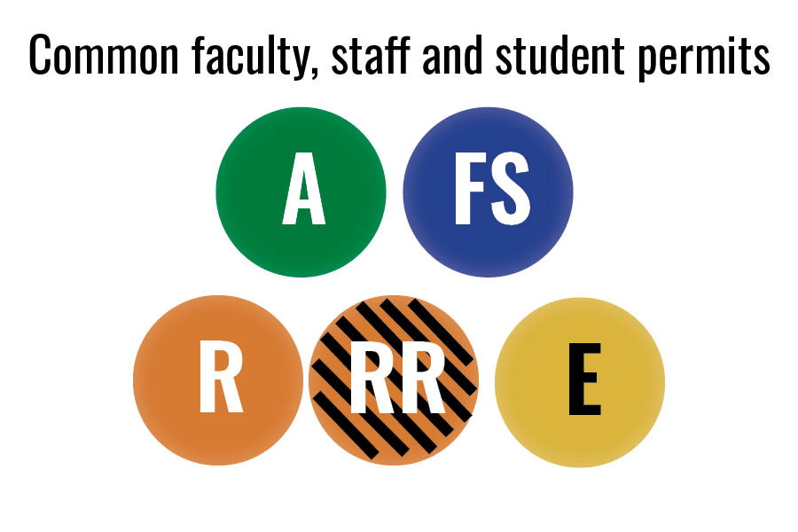 Common permits for faculty, staff and students are A, FS, R, RR and Eagle